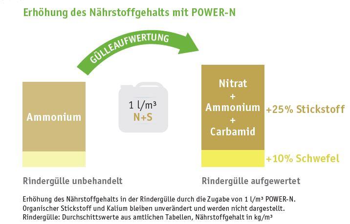 Power-N